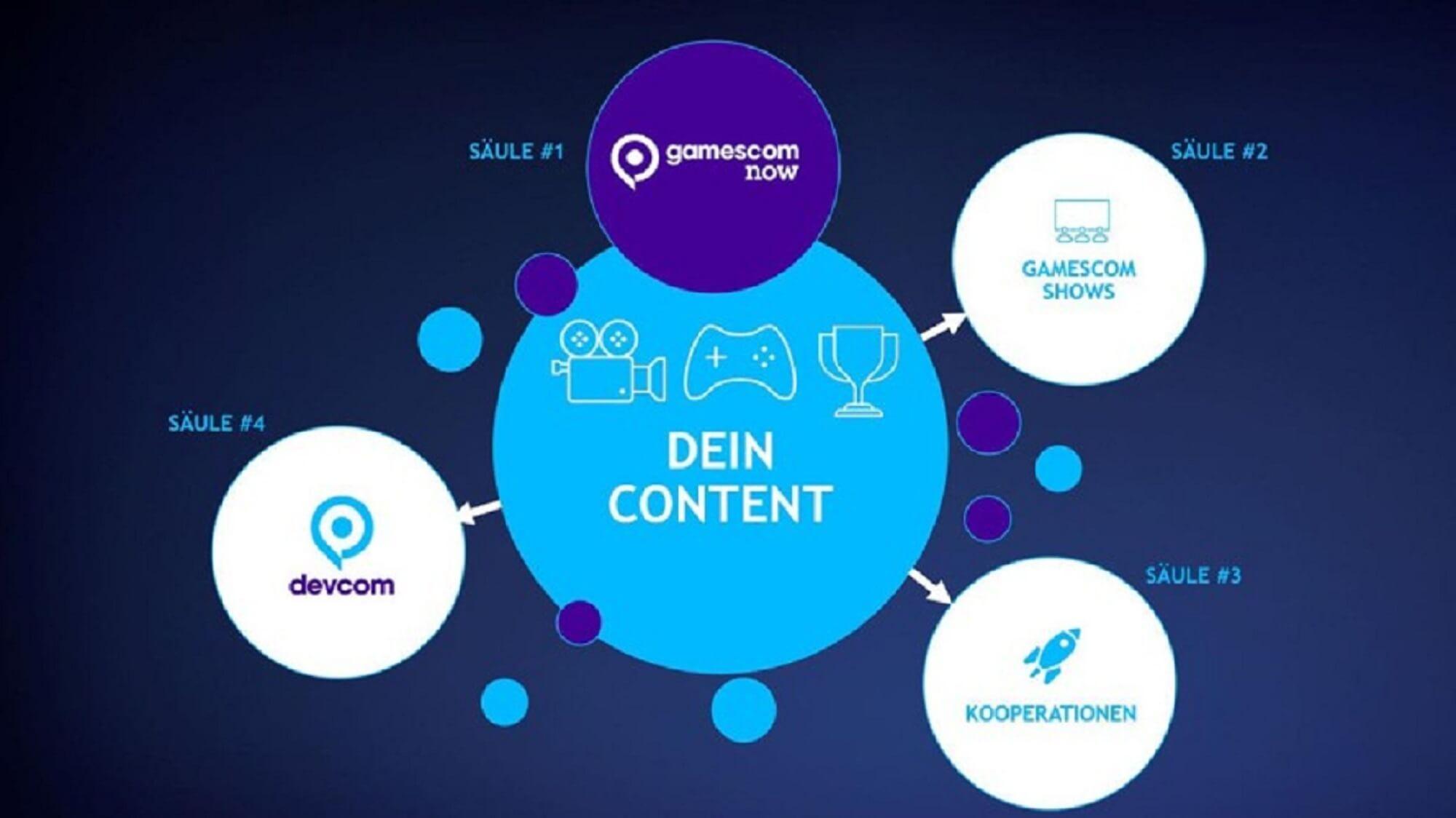 Contenthub der Gamescom verschiedene Programmpunkte